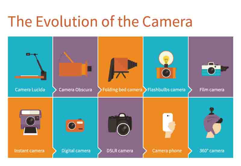 התפתחות המצלמות - הכל על צילום